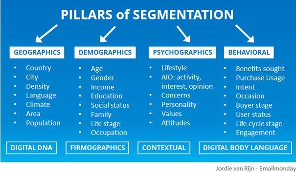 Pillars of segementation | Nieuws | Ternair
