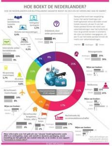 infographic zoek en boekgedrag