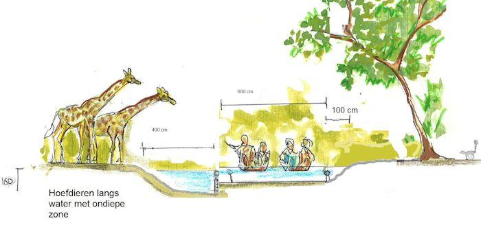 Schets rivieroever