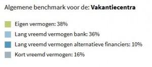 Benchmark financiering vakantiecentra (uit de financieringswijzer)