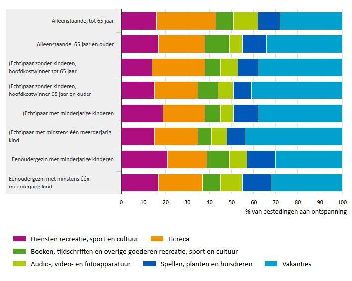 bestedingen va huishoudens aan ontspanning naar samenstelling huishouden (cbs 2013)