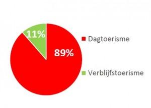verhouding inkomsten uit dag- en verblijfstoerisme in de regio Arnhem Nijmegen