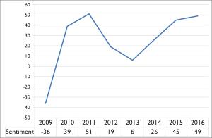 grafiek sentiment hoteliers Nederland 2009-2016