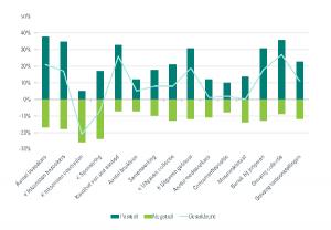 Verwachtingen musea tweede helft 2015. Toelichting: 38 procent van de musea verwacht het komend halfjaar groei van het aantal bezoekers, 17 procent verwacht krimp. Per saldo is 21 procent optimistisch. De rest (45 procent) voorziet geen verandering.