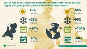 Groei van vakantiesegmenten in binnen- (l) en Buitenland (r)