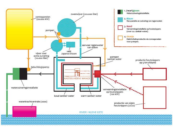 Systemen voor water en stroom