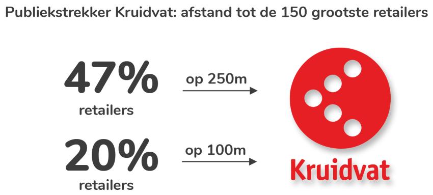 Kruidvat, HEMA en Etos vaakst retailbuur, 1 op 5 Jumbo's vlakbij AH